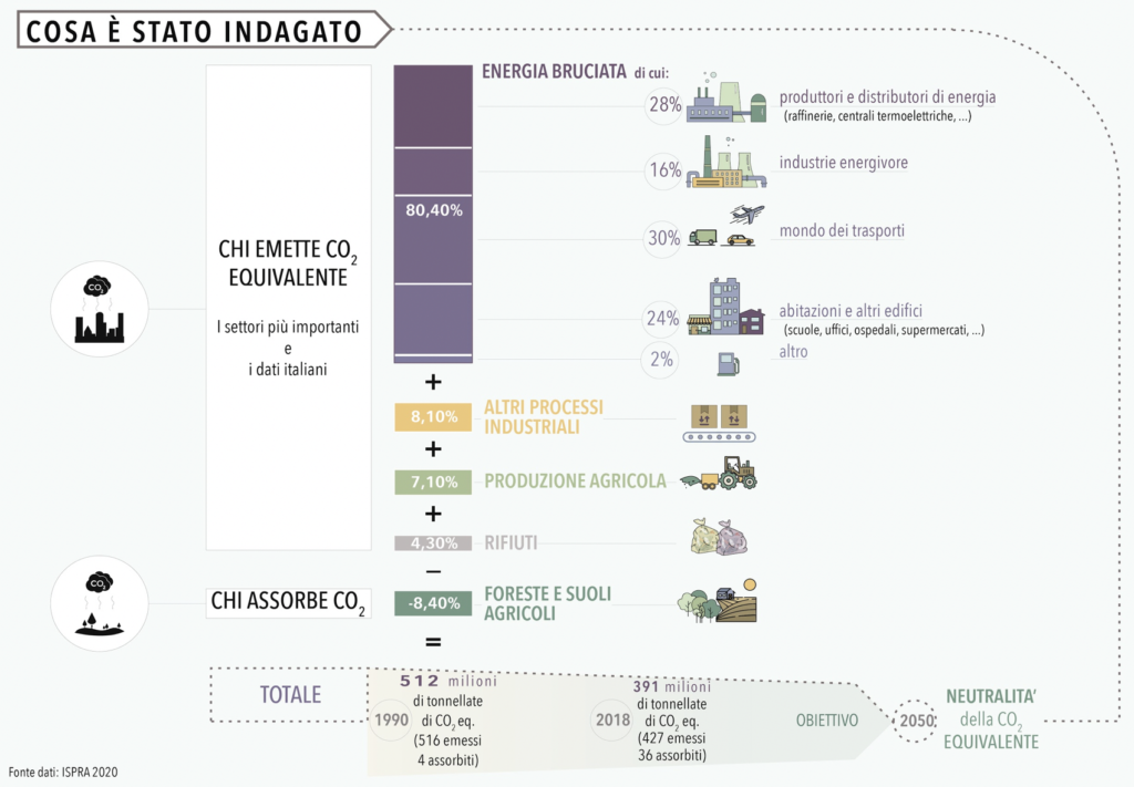 Esta: chi inquina e chi assorbe CO2 in Italia